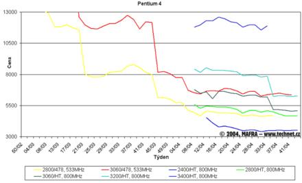 Graf vývoje cen procesorů Pentium 4