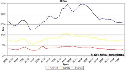 Graf vývoje cen pamětí SDR SDRAM