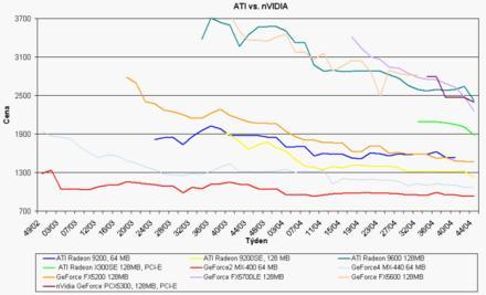 Graf vývoje cen grafických akcelerátorů ATi a Nvidia