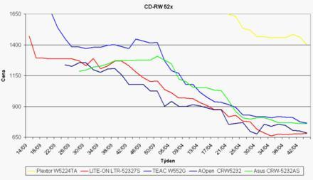 Graf vývoje cen CD-RW mechanik
