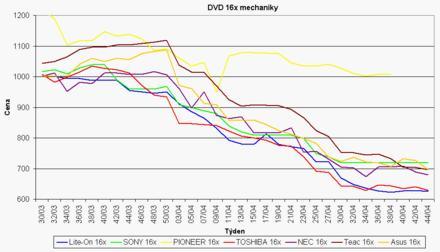 Graf vývoje cen DVD-ROM mechanik