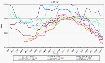 Graf vývoje cen 15