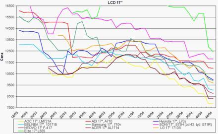 Graf vývoje cen 17