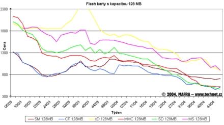 Graf vývoje cen 128MB flash karet