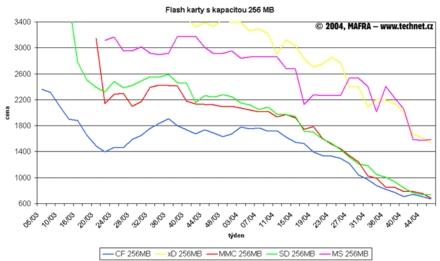 Graf vývoje cen 256MB  flash karet