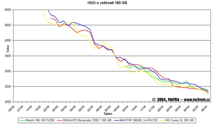 Graf vývoje cen 160GB pevných disků