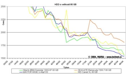 Graf vývoje cen 80GB pevných disků