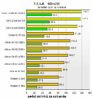 Graf výkonu Core 2