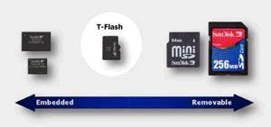 SanDisk T-Flash