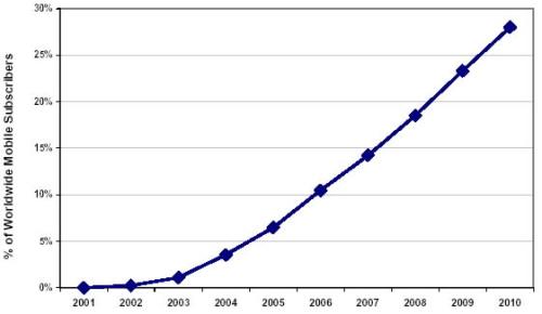 UMTS forum - graf 2