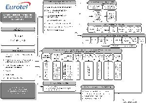 Eurotel infolinka