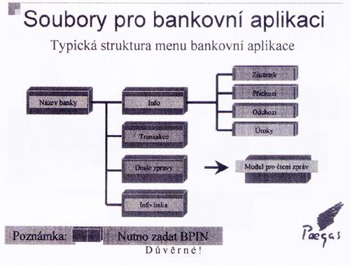 strukutra bankovniho menu
