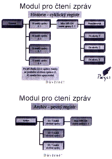 modul pro cteni zprav