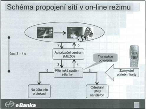schéma bezpečnosti eBanky