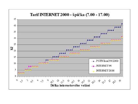 internettarif