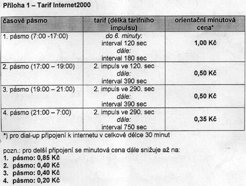 Ceny Internet 2000