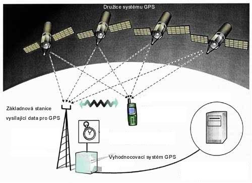 Systém lokalizace polohy A-GPS