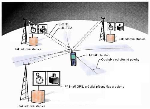 Možnosti metod E-OTD a UL-TOA