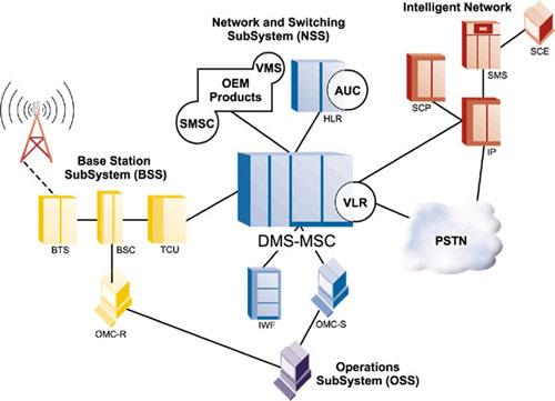 Schéma technologie sítě GSM/DCS