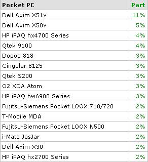 Spb Pocket PC Survey 2006