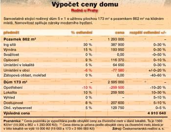 Výpočet tržní ceny nemovitosti