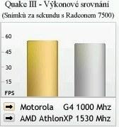 porovnání výkonu PowerPC Pegasos platformy s AMD