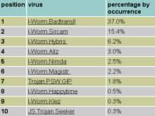 Top10 virů - prosinec