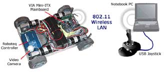 Komunikace robota s externím PC
