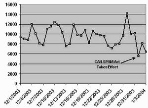 statistiky SpamSpotting.org dokazující efekt zákona CAN-SPAM