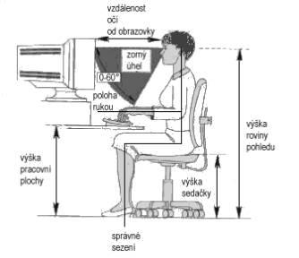 Ergonomie sezení u počítače