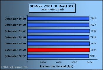 Detonátory verze 30.30