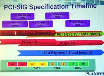Připravované standardy pro PCI sběrnice