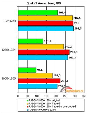 Modifikace Radeona 9500&9700