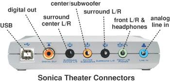 Sonica Theater