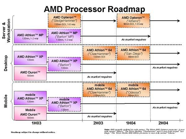 Roadmapa AMD