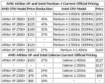 Cenové srovnání nejvýkonnějších procesorů