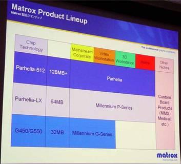 Roadmapa grafických akcelerátorů společnosti Matrox