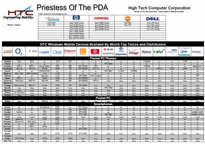 Přehled modelů HTC