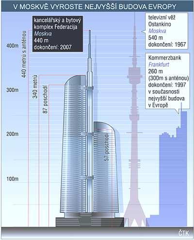 Nejvyšší budova v evropě